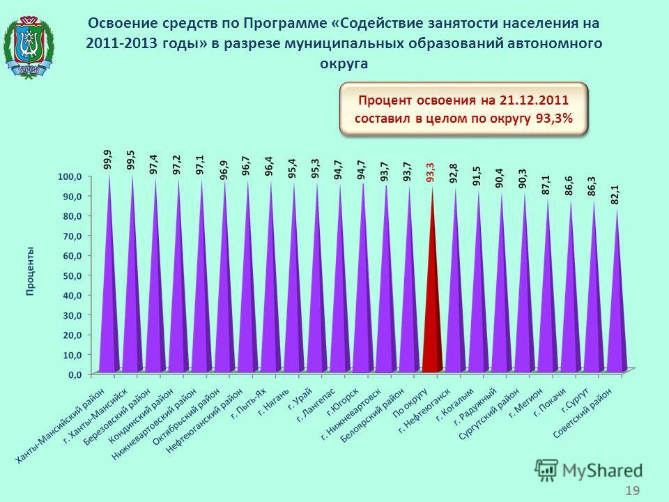 Освоение средств по Программе «Содействие занятости населения на 2011-2013 годы» в разрезе муниципальных образований автономного округа Процент освоения на 21.12.2011 составил в целом по округу 93,3% 19