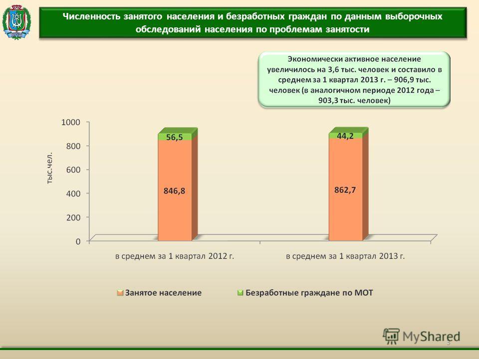 3 Численность занятого населения и безработных граждан по данным выборочных обследований населения по проблемам занятости