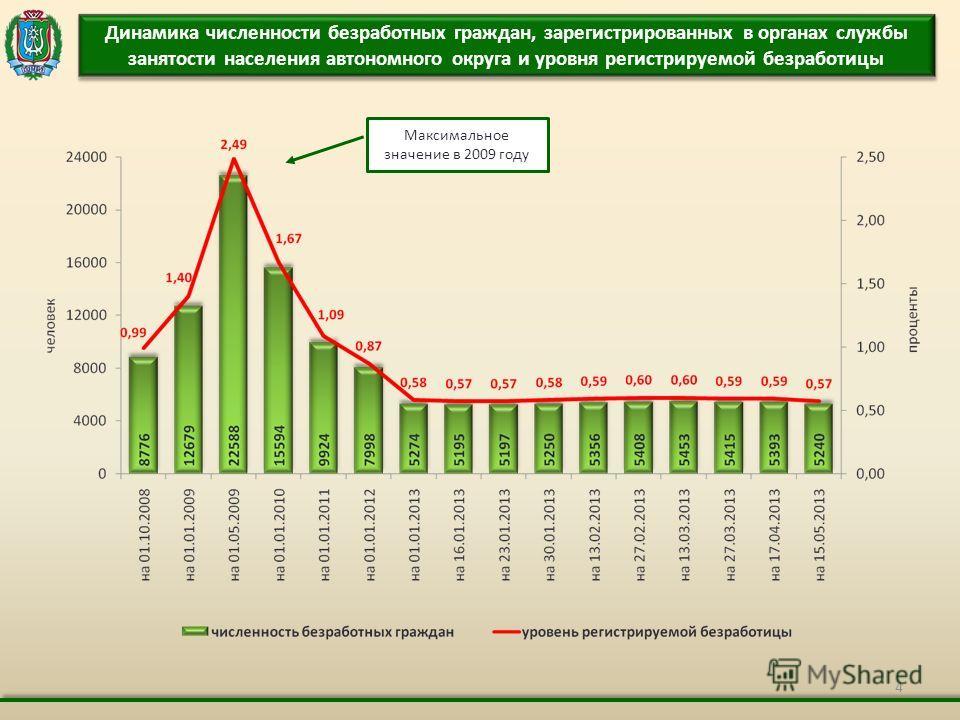 4 Динамика численности безработных граждан, зарегистрированных в органах службы занятости населения автономного округа и уровня регистрируемой безработицы Максимальное значение в 2009 году