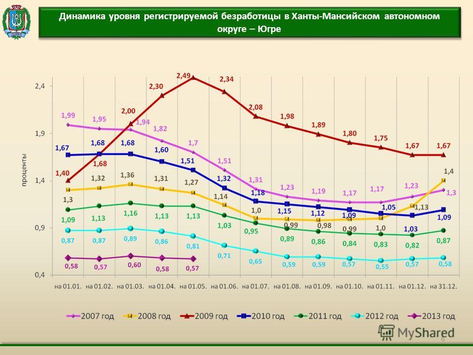 6 Динамика уровня регистрируемой безработицы в Ханты-Мансийском автономном округе – Югре