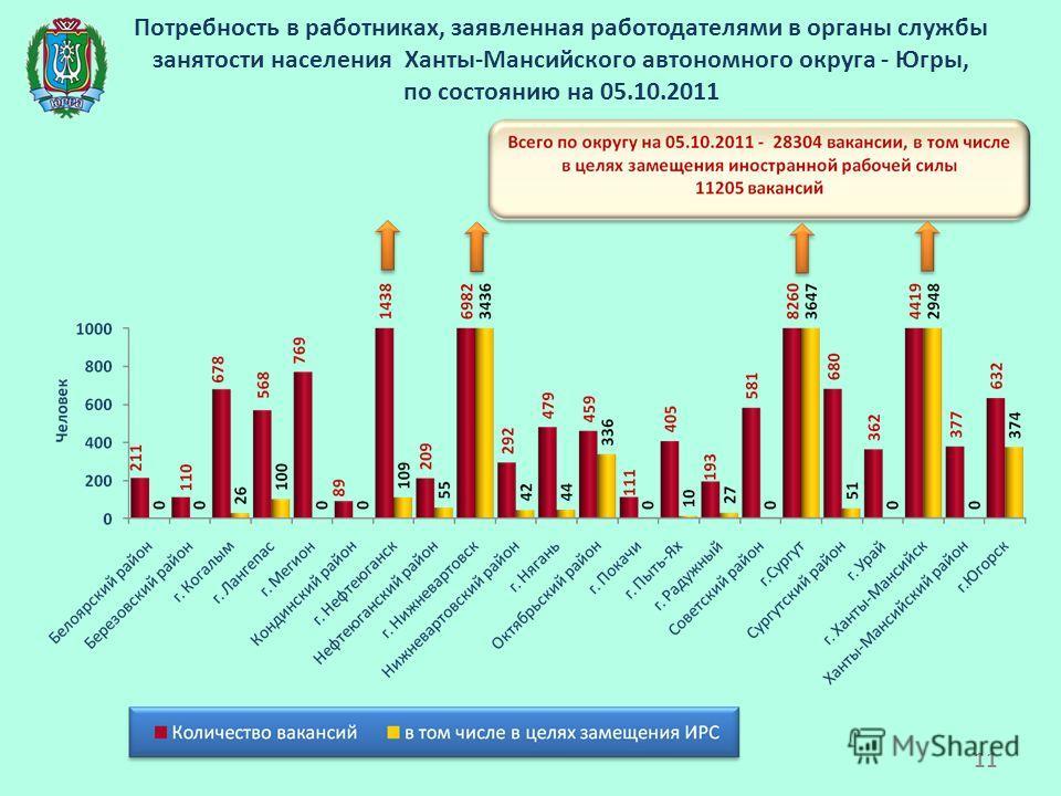 Потребность в работниках, заявленная работодателями в органы службы занятости населения Ханты-Мансийского автономного округа - Югры, по состоянию на 05.10.2011 11
