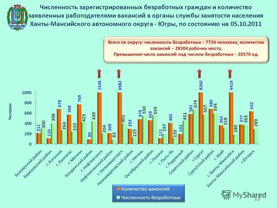 Численность зарегистрированных безработных граждан и количество заявленных работодателями вакансий в органы службы занятости населения Ханты-Мансийского автономного округа - Югры, по состоянию на 05.10.2011 12