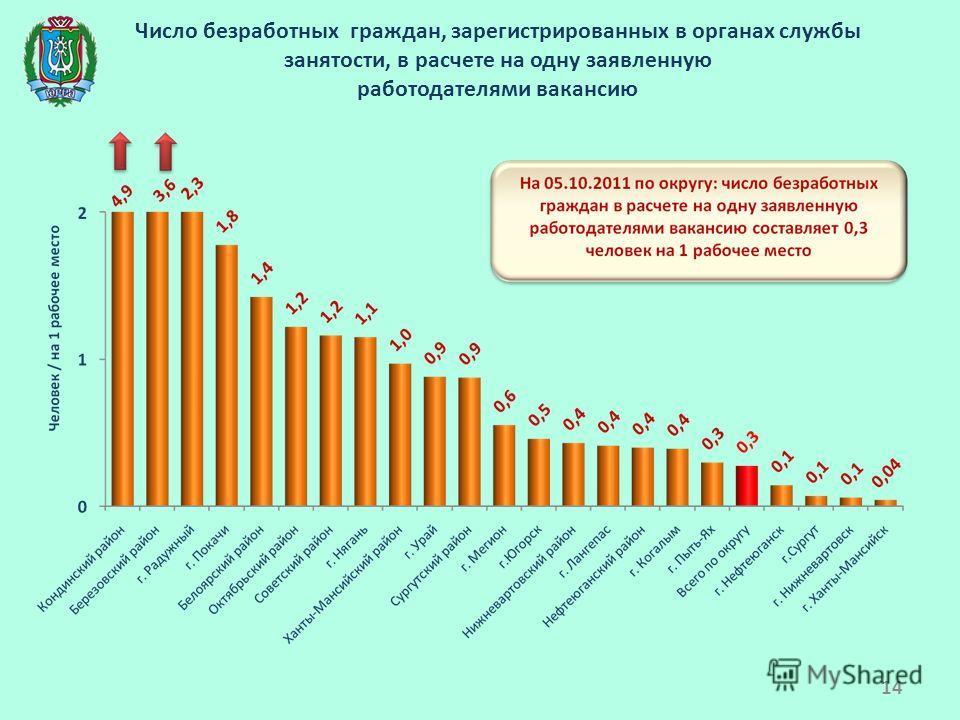 Число безработных граждан, зарегистрированных в органах службы занятости, в расчете на одну заявленную работодателями вакансию 14