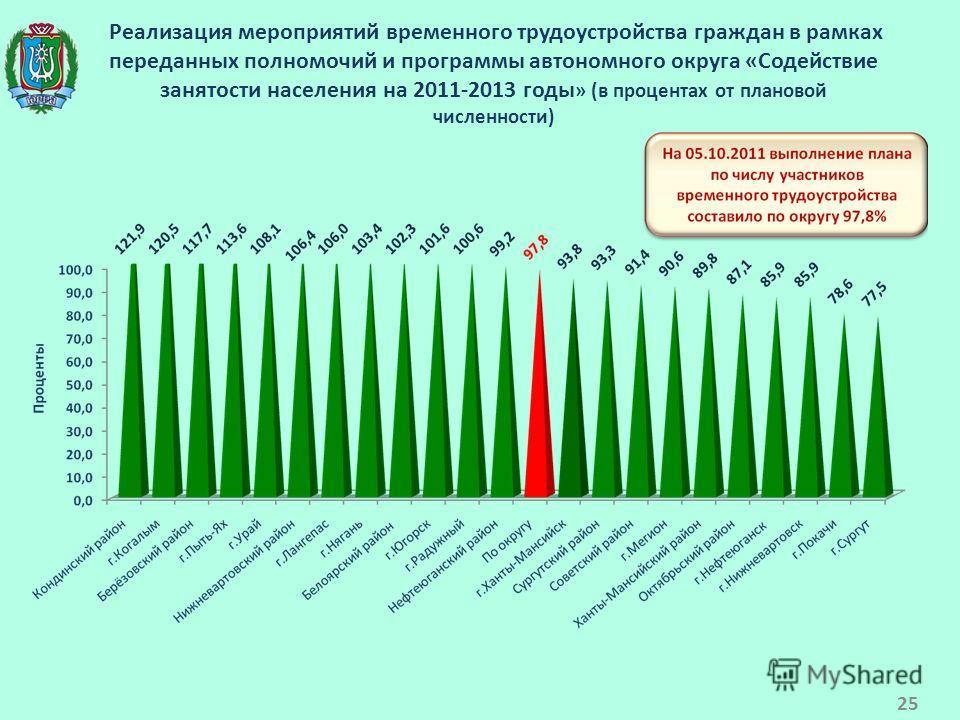 Реализация мероприятий временного трудоустройства граждан в рамках переданных полномочий и программы автономного округа «Содействие занятости населения на 2011-2013 годы » (в процентах от плановой численности) 25