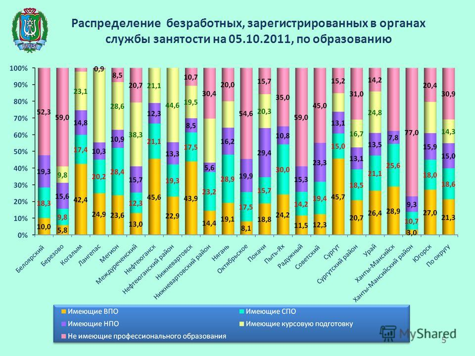 Распределение безработных, зарегистрированных в органах службы занятости на 05.10.2011, по образованию 5