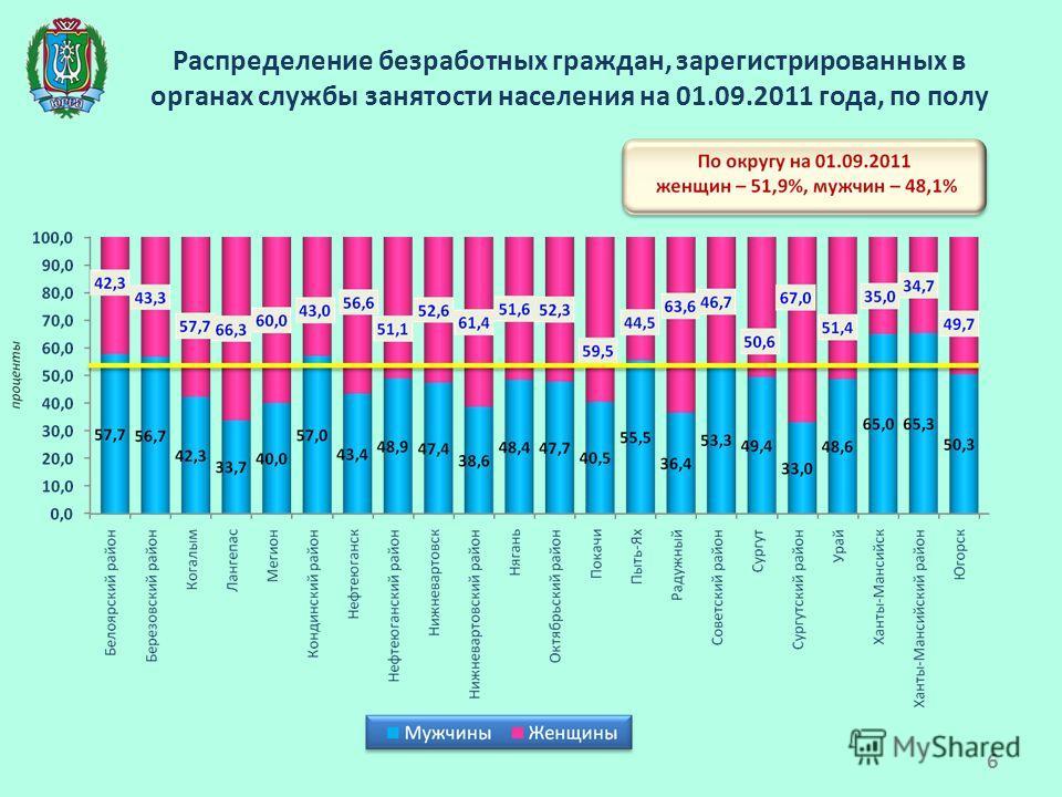 Распределение безработных граждан, зарегистрированных в органах службы занятости населения на 01.09.2011 года, по полу 6