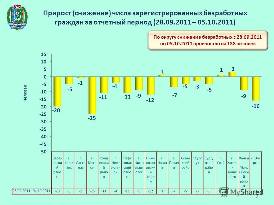 Прирост (снижение) числа зарегистрированных безработных граждан за отчетный период (28.09.2011 – 05.10.2011) По округу снижение безработных с 28.09.2011 по 05.10.2011 произошло на 138 человек 7