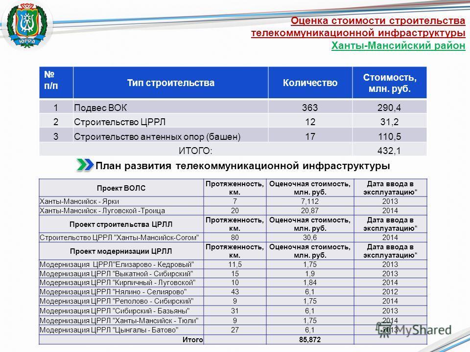 Оценка стоимости строительства телекоммуникационной инфраструктуры Ханты-Мансийский район п/п Тип строительстваКоличество Стоимость, млн. руб. 1Подвес ВОК 363290,4 2Строительство ЦРРЛ 1231,2 3Строительство антенных опор (башен) 17110,5 ИТОГО:432,1 Пл