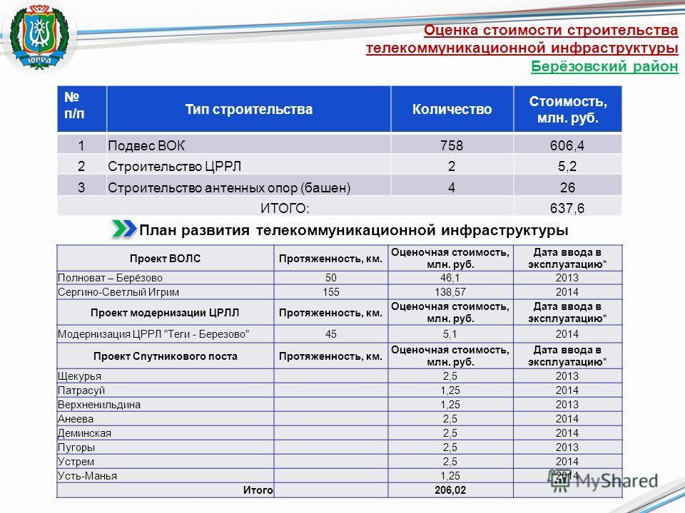 Оценка стоимости строительства телекоммуникационной инфраструктуры Берёзовский район п/п Тип строительстваКоличество Стоимость, млн. руб. 1Подвес ВОК758606,4 2Строительство ЦРРЛ 25,2 3Строительство антенных опор (башен) 426 ИТОГО:637,6 План развития