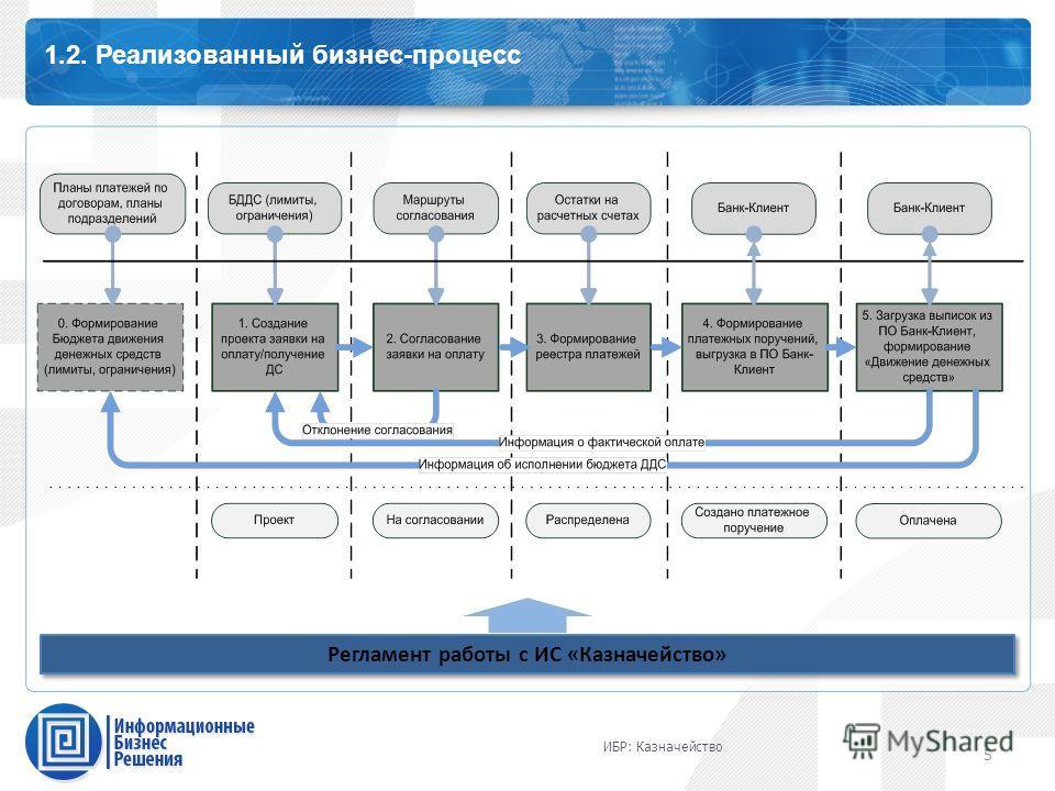 Каталог профессиональных сервисов 1.2. Реализованный бизнес-процесс 5 Регламент работы с ИС «Казначейство» ИБР: Казначейство