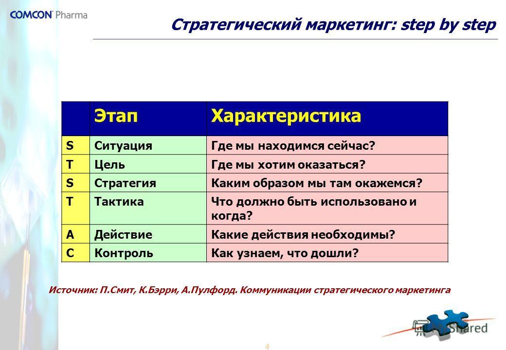 4 Стратегический маркетинг: step by step ЭтапХарактеристика SСитуацияГде мы находимся сейчас? TЦельГде мы хотим оказаться? SСтратегияКаким образом мы там окажемся? TТактикаЧто должно быть использовано и когда? AДействиеКакие действия необходимы? CКон