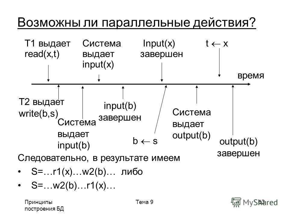 Принципы построения БД Тема 913 Возможны ли параллельные действия? T1 выдаетСистема Input(x) t x read(x,t)выдаетзавершен input(x) время T2 выдает write(b,s) Система выдает input(b) завершен b s Система выдает output(b) завершен Следовательно, в резул