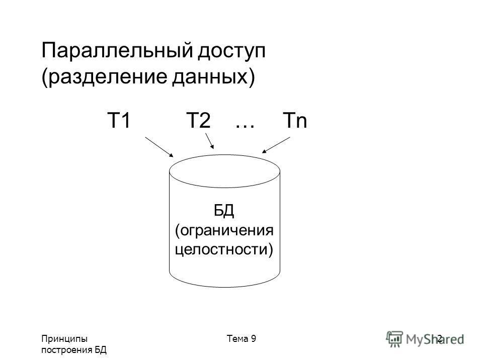 Принципы построения БД Тема 92 Параллельный доступ (разделение данных) T1T2…Tn БД (ограничения целостности)