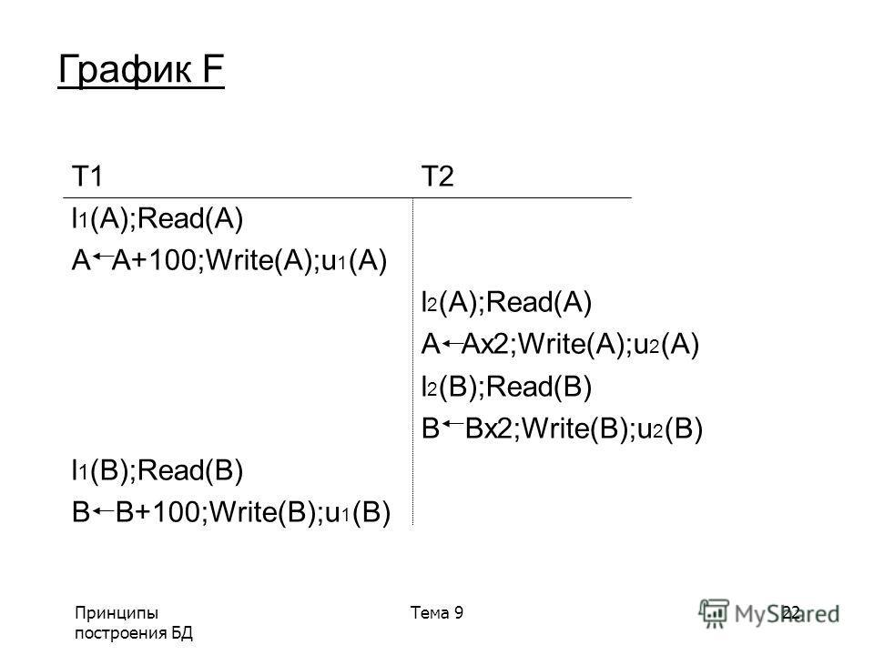 Принципы построения БД Тема 922 График F T1 T2 l 1 (A);Read(A) A A+100;Write(A);u 1 (A) l 2 (A);Read(A) A Ax2;Write(A);u 2 (A) l 2 (B);Read(B) B Bx2;Write(B);u 2 (B) l 1 (B);Read(B) B B+100;Write(B);u 1 (B)
