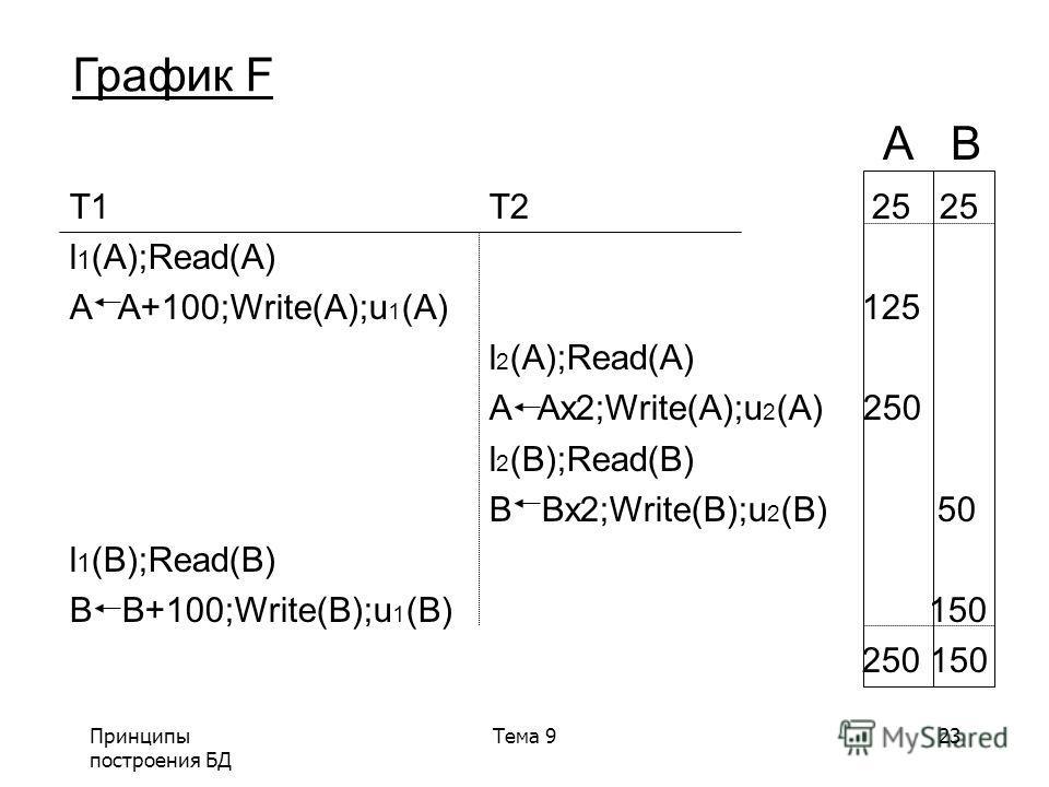 Принципы построения БД Тема 923 График F T1 T2 25 25 l 1 (A);Read(A) A A+100;Write(A);u 1 (A) 125 l 2 (A);Read(A) A Ax2;Write(A);u 2 (A) 250 l 2 (B);Read(B) B Bx2;Write(B);u 2 (B) 50 l 1 (B);Read(B) B B+100;Write(B);u 1 (B) 150 250 150 A B