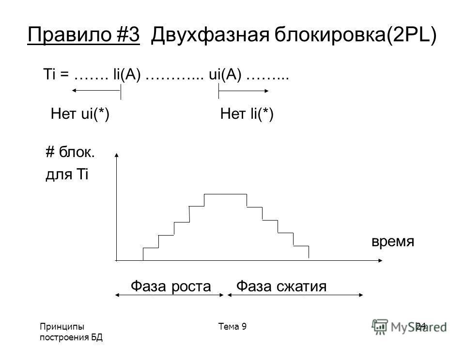 Принципы построения БД Тема 924 Правило #3 Двухфазная блокировка(2PL) Ti = ……. li(A) ………... ui(A) ……... Нет ui(*) Нет li(*) # блок. для Ti время Фаза роста Фаза сжатия