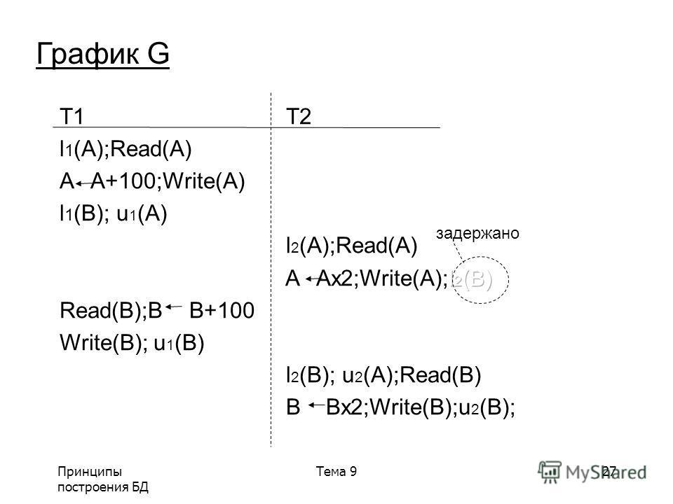 Принципы построения БД Тема 927 График G задержано