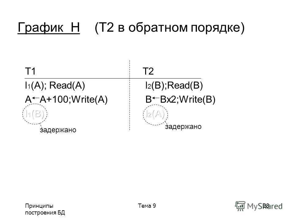 Принципы построения БД Тема 928 График H (T2 в обратном порядке) задержано