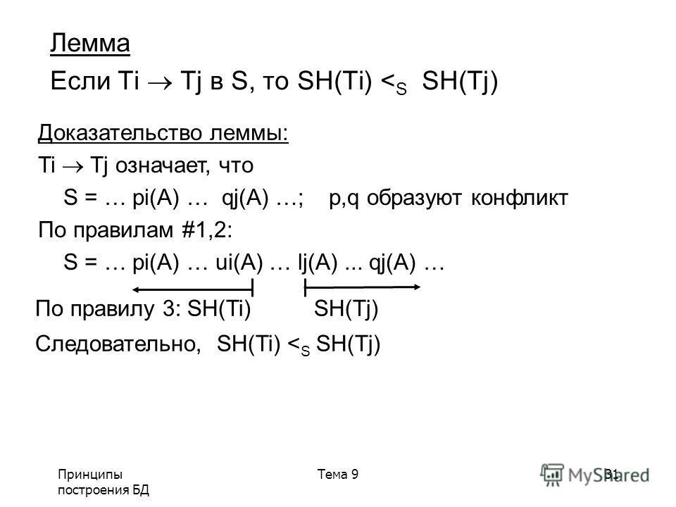 Принципы построения БД Тема 931 Лемма Если Ti Tj в S, то SH(Ti) < S SH(Tj) Доказательство леммы: Ti Tj означает, что S = … pi(A) … qj(A) …; p,q образуют конфликт По правилам #1,2: S = … pi(A) … ui(A) … lj(A)... qj(A) … По правилу 3: SH(Ti) SH(Tj) Сле