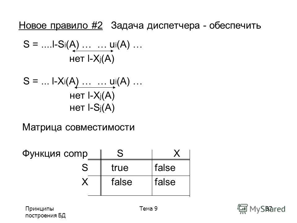 Принципы построения БД Тема 937 Новое правило #2 Задача диспетчера - обеспечить S =....l-S i (A) … … u i (A) … нет l-X j (A) S =... l-X i (A) … … u i (A) … нет l-X j (A) нет l-S j (A) Матрица совместимости Функция comp S X S true false Xfalse false