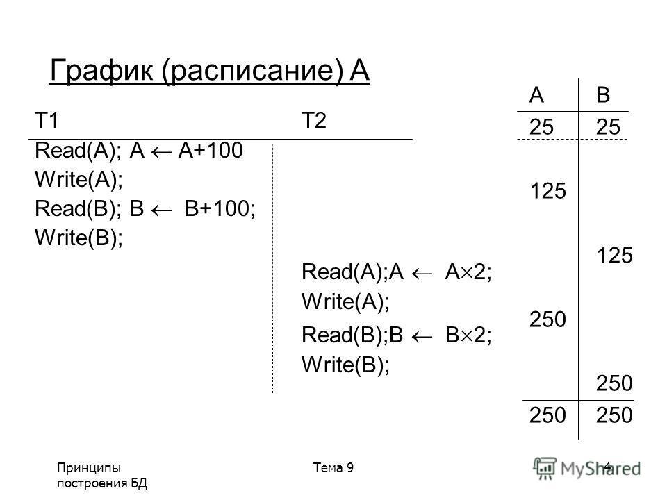 Принципы построения БД Тема 94 График (расписание) A T1T2 Read(A); A A+100 Write(A); Read(B); B B+100; Write(B); Read(A);A A 2; Write(A); Read(B);B B 2; Write(B); AB25 125 250 250