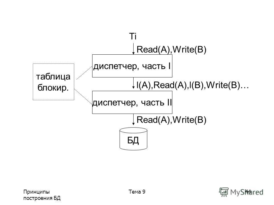 Принципы построения БД Тема 944 Ti Read(A),Write(B) l(A),Read(A),l(B),Write(B)… Read(A),Write(B) диспетчер, часть I диспетчер, часть II БД таблица блокир.