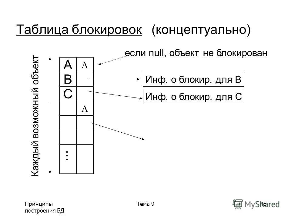 Принципы построения БД Тема 945 Таблица блокировок (концептуально) A B C... Инф. о блокир. для B Инф. о блокир. для C если null, объект не блокирован Каждый возможный объект