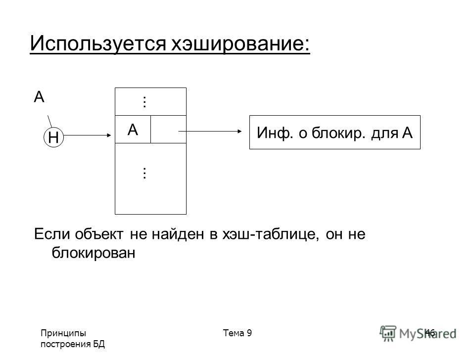 Принципы построения БД Тема 946 Используется хэширование: A Если объект не найден в хэш-таблице, он не блокирован Инф. о блокир. для A A... H