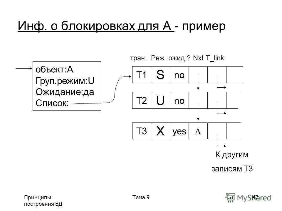 Принципы построения БД Тема 947 Инф. о блокировках для A - пример тран. Реж. ожид.? Nxt T_link объект:A Груп.режим:U Ожидание:да Список: T1 S no T2 U no T3X yes К другим записям Т3