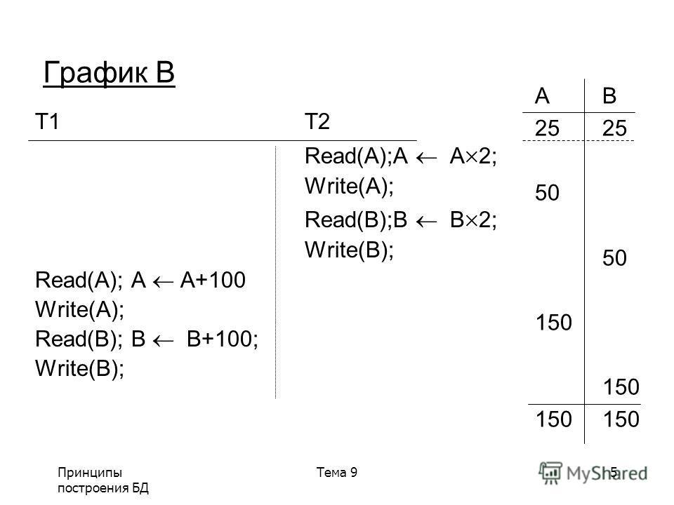 Принципы построения БД Тема 95 График B T1T2 Read(A);A A 2; Write(A); Read(B);B B 2; Write(B); Read(A); A A+100 Write(A); Read(B); B B+100; Write(B); AB25 50 150 150