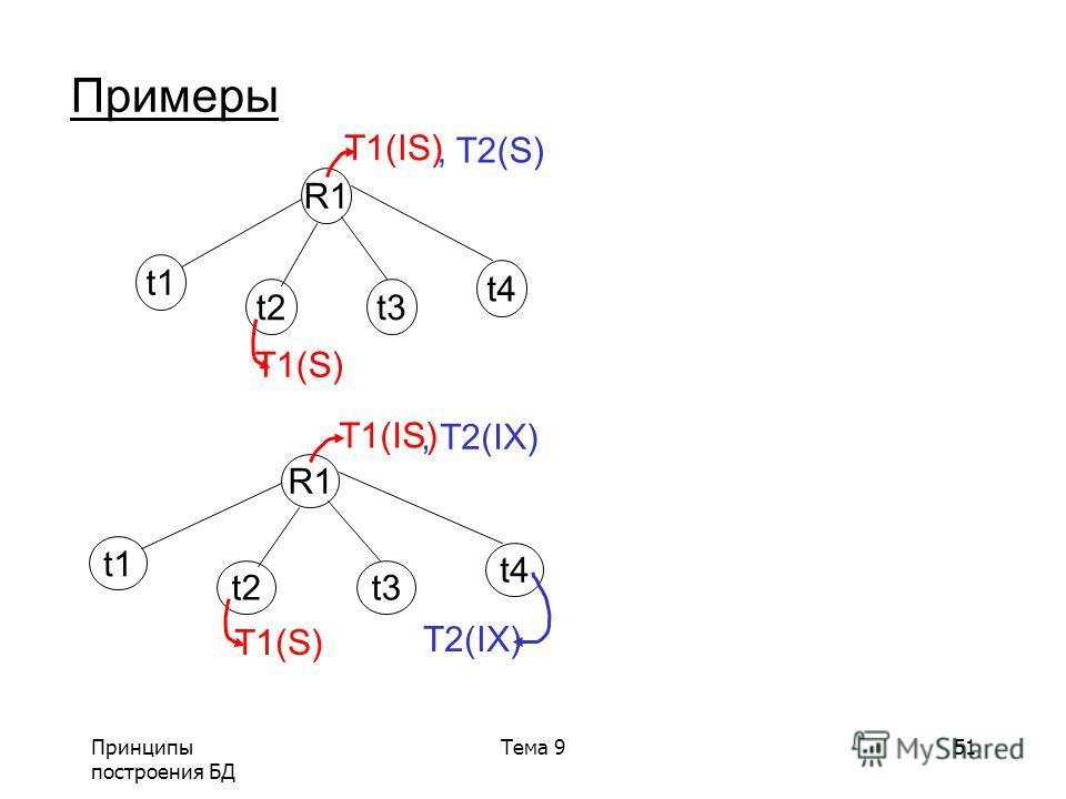 Принципы построения БД Тема 951 Примеры R1 t1 t2t3 t4 T1(IS) T1(S), T2(S) R1 t1 t2t3 t4 T1(IS) T1(S), T2(IX) T2(IX)