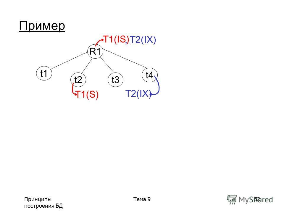 Принципы построения БД Тема 952 Пример R1 t1 t2t3 t4 T1(IS) T1(S), T2(IX) T2(IX)