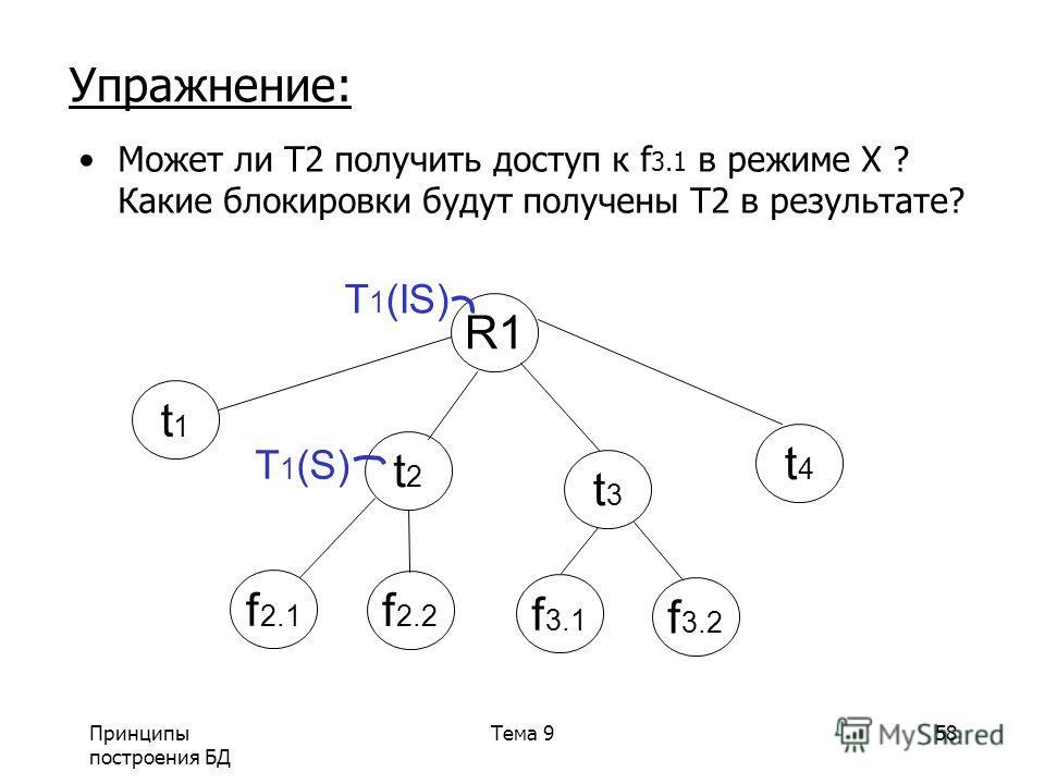 Принципы построения БД Тема 958 Упражнение: Может ли T2 получить доступ к f 3.1 в режиме X ? Какие блокировки будут получены T2 в результате? R1 t1t1 t2t2 t3t3 t4t4 T 1 (S) f 2.1 f 2.2 f 3.1 f 3.2 T 1 (IS)