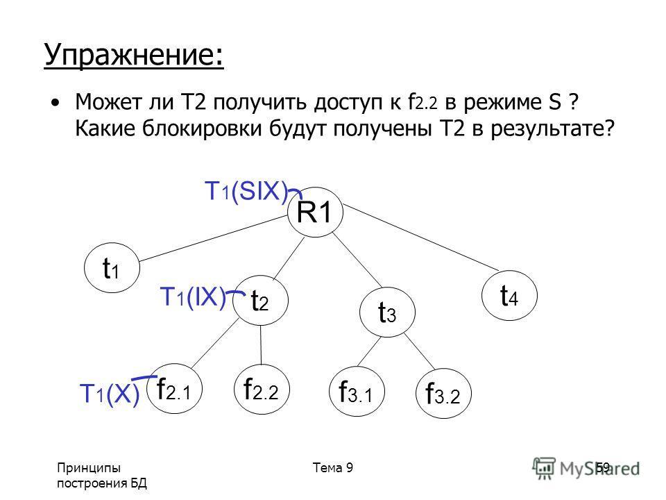 Принципы построения БД Тема 959 Упражнение: Может ли T2 получить доступ к f 2.2 в режиме S ? Какие блокировки будут получены T2 в результате? R1 t1t1 t2t2 t3t3 t4t4 T 1 (IX) f 2.1 f 2.2 f 3.1 f 3.2 T 1 (SIX) T 1 (X)
