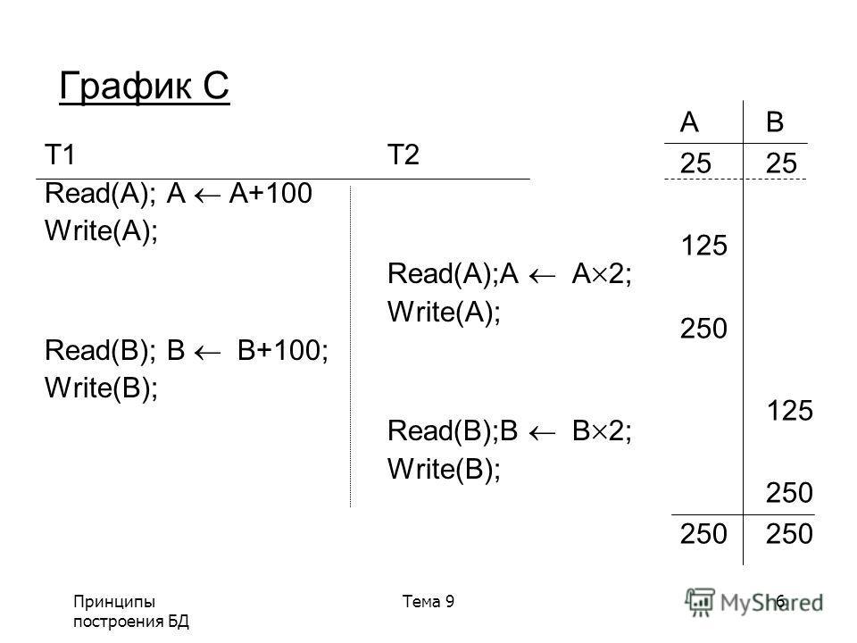 Принципы построения БД Тема 96 График C T1T2 Read(A); A A+100 Write(A); Read(A);A A 2; Write(A); Read(B); B B+100; Write(B); Read(B);B B 2; Write(B); AB25 125 250 125 250250