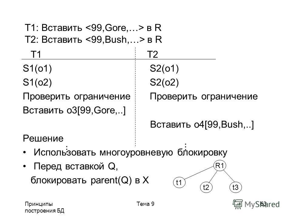 Принципы построения БД Тема 963 T1: Вставить в R T2: Вставить в R T1 T2 S1(o1) S2(o1) S1(o2) S2(o2) Проверить ограничение Вставить o3[99,Gore,..] Вставить o4[99,Bush,..] Решение Использовать многоуровневую блокировку Перед вставкой Q, блокировать par