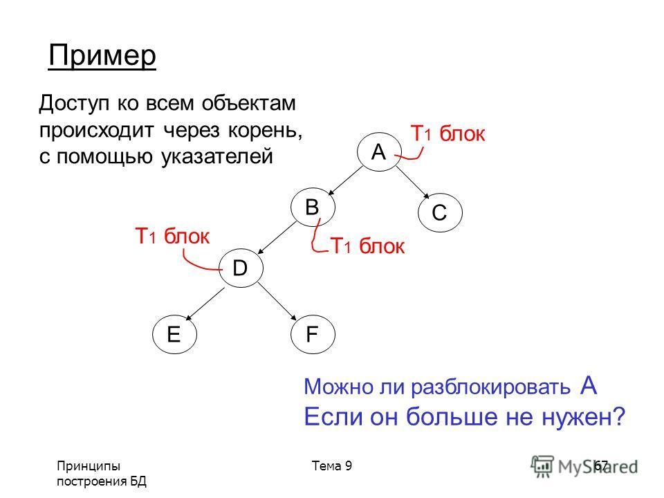 Принципы построения БД Тема 967 Пример A B C D EF Доступ ко всем объектам происходит через корень, с помощью указателей T 1 блок Можно ли разблокировать A Если он больше не нужен?