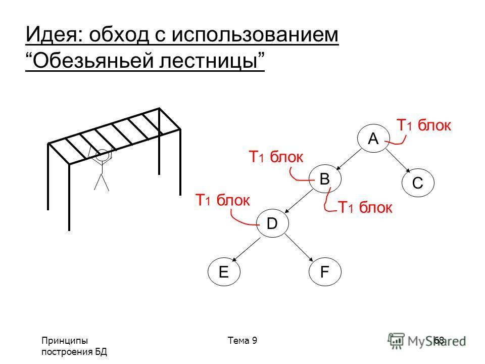 Принципы построения БД Тема 968 Идея: обход с использованиемОбезьяньей лестницы A B C D EF T 1 блок