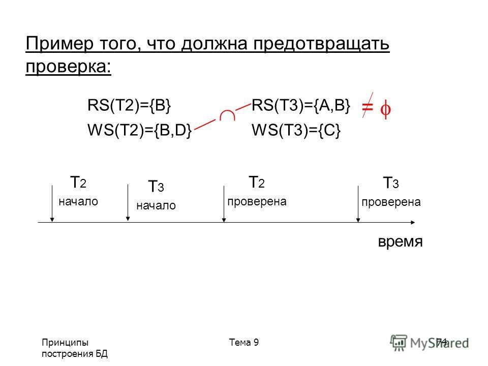 Принципы построения БД Тема 974 Пример того, что должна предотвращать проверка: RS(T2)={B} RS(T3)={A,B} WS(T2)={B,D} WS(T3)={C} время T 2 начало T 2 проверена T 3 проверена T 3 начало =