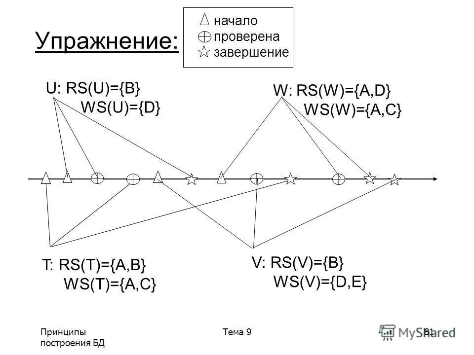 Принципы построения БД Тема 981 Упражнение: T: RS(T)={A,B} WS(T)={A,C} V: RS(V)={B} WS(V)={D,E} U: RS(U)={B} WS(U)={D} W: RS(W)={A,D} WS(W)={A,C} начало проверена завершение