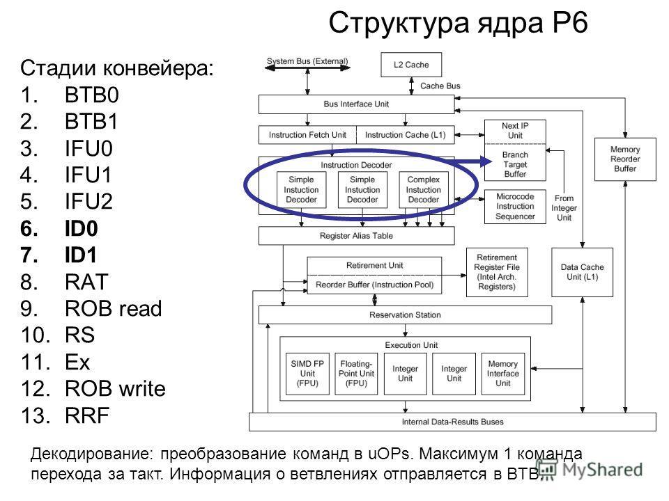 Структура ядра P6 Стадии конвейера: 1.BTB0 2.BTB1 3.IFU0 4.IFU1 5.IFU2 6.ID0 7.ID1 8.RAT 9.ROB read 10.RS 11.Ex 12.ROB write 13.RRF Декодирование: преобразование команд в uOPs. Максимум 1 команда перехода за такт. Информация о ветвлениях отправляется