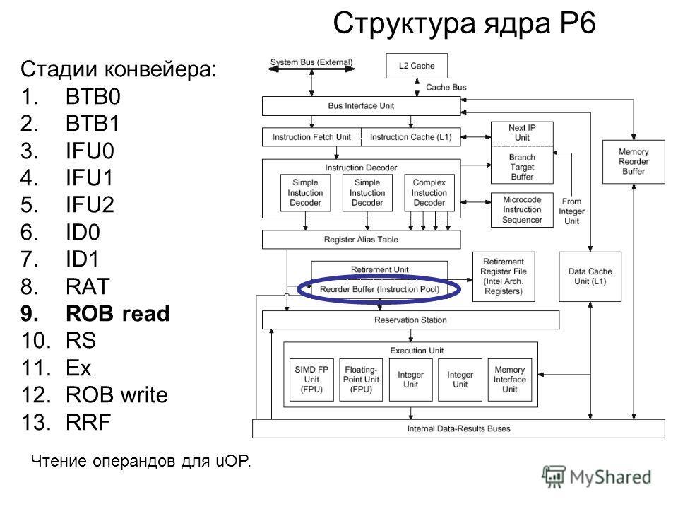 Структура ядра P6 Стадии конвейера: 1.BTB0 2.BTB1 3.IFU0 4.IFU1 5.IFU2 6.ID0 7.ID1 8.RAT 9.ROB read 10.RS 11.Ex 12.ROB write 13.RRF Чтение операндов для uOP.
