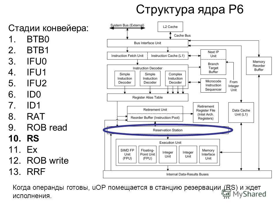 Структура ядра P6 Стадии конвейера: 1.BTB0 2.BTB1 3.IFU0 4.IFU1 5.IFU2 6.ID0 7.ID1 8.RAT 9.ROB read 10.RS 11.Ex 12.ROB write 13.RRF Когда операнды готовы, uOP помещается в станцию резервации (RS) и ждет исполнения.