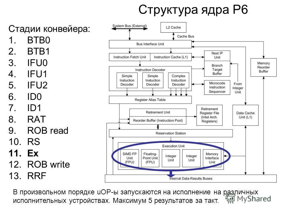 Структура ядра P6 Стадии конвейера: 1.BTB0 2.BTB1 3.IFU0 4.IFU1 5.IFU2 6.ID0 7.ID1 8.RAT 9.ROB read 10.RS 11.Ex 12.ROB write 13.RRF В произвольном порядке uOP-ы запускаются на исполнение на различных исполнительных устройствах. Максимум 5 результатов