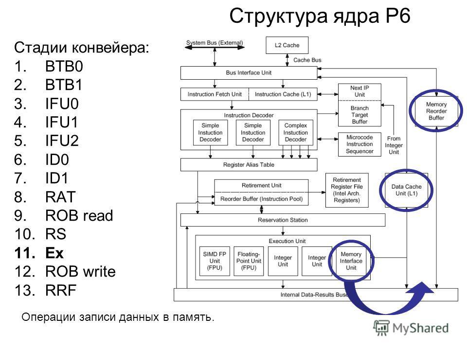 Структура ядра P6 Стадии конвейера: 1.BTB0 2.BTB1 3.IFU0 4.IFU1 5.IFU2 6.ID0 7.ID1 8.RAT 9.ROB read 10.RS 11.Ex 12.ROB write 13.RRF Операции записи данных в память.