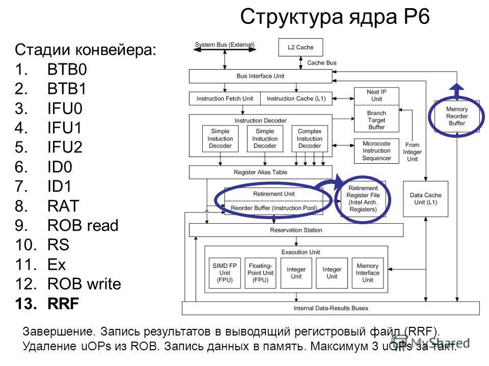 Структура ядра P6 Стадии конвейера: 1.BTB0 2.BTB1 3.IFU0 4.IFU1 5.IFU2 6.ID0 7.ID1 8.RAT 9.ROB read 10.RS 11.Ex 12.ROB write 13.RRF Завершение. Запись результатов в выводящий регистровый файл (RRF). Удаление uOPs из ROB. Запись данных в память. Макси
