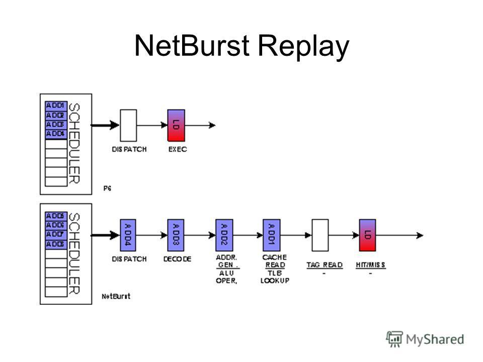 NetBurst Replay