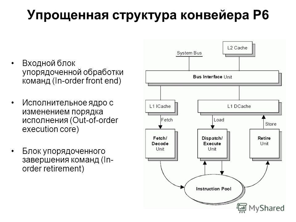 Упрощенная структура конвейера P6 Входной блок упорядоченной обработки команд (In-order front end) Исполнительное ядро с изменением порядка исполнения (Out-of-order execution core) Блок упорядоченного завершения команд (In- order retirement)