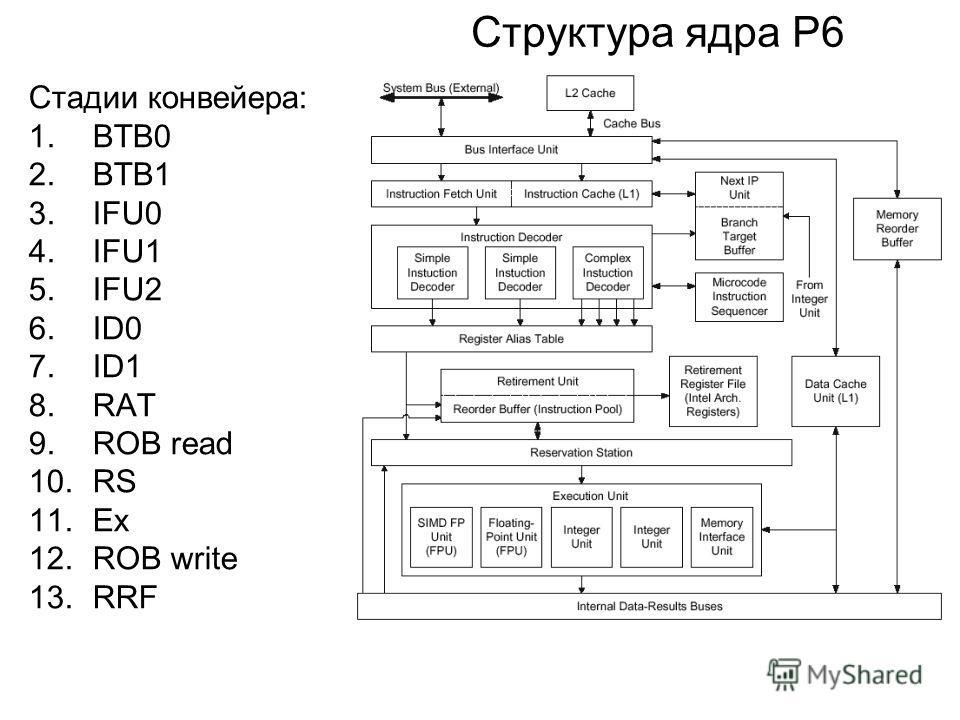 Структура ядра P6 Стадии конвейера: 1.BTB0 2.BTB1 3.IFU0 4.IFU1 5.IFU2 6.ID0 7.ID1 8.RAT 9.ROB read 10.RS 11.Ex 12.ROB write 13.RRF