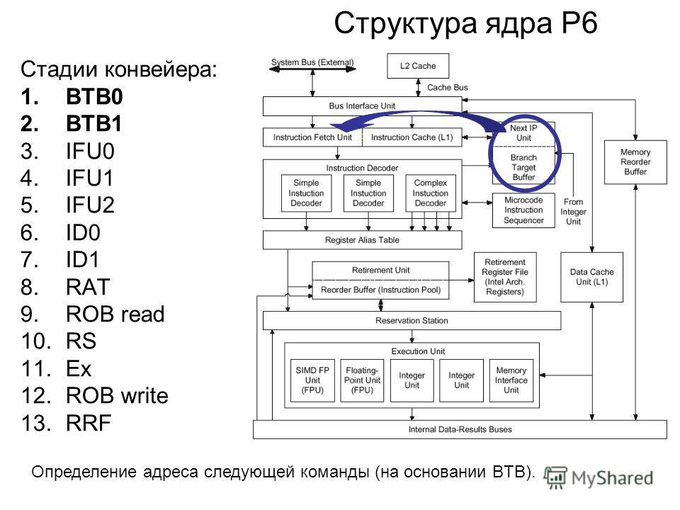 Структура ядра P6 Стадии конвейера: 1.BTB0 2.BTB1 3.IFU0 4.IFU1 5.IFU2 6.ID0 7.ID1 8.RAT 9.ROB read 10.RS 11.Ex 12.ROB write 13.RRF Определение адреса следующей команды (на основании BTB).